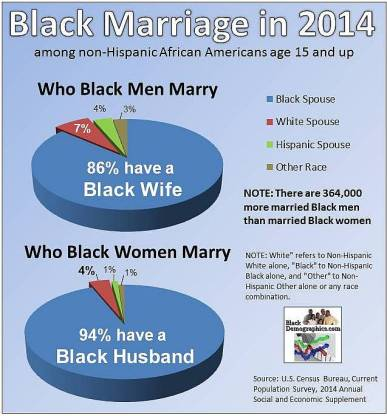2014-Marriage-Chart